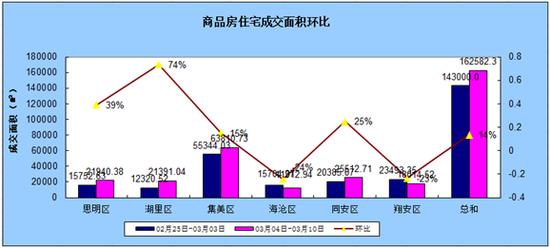 3.4-3.10厦门住宅成交1405套环比上涨14.51%
