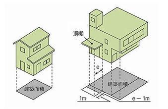 这些都不算建筑面积?规划局图文解读