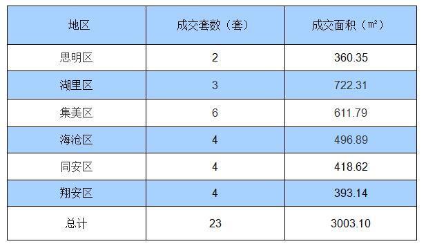 8月1日厦门住宅签约23套 面积3003.10㎡