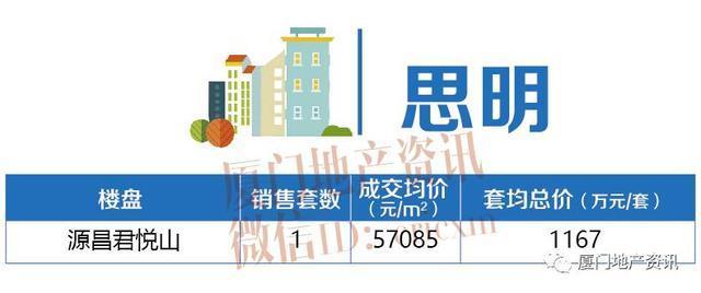 9月厦门房价地图:300万以内可以买这些板块的房子