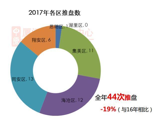 2017厦门住宅市场累计开盘43次 累计推量7407套
