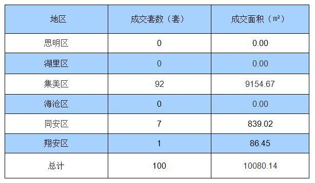 10月28日厦门住宅签约100套面积10080.14㎡