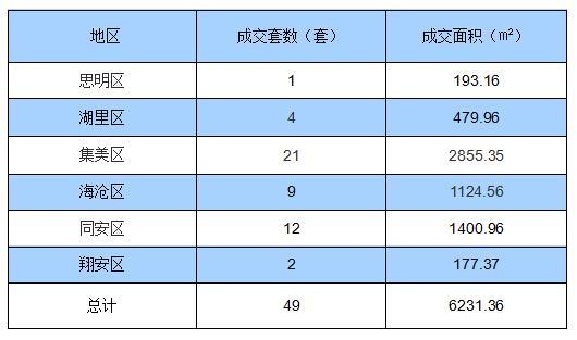 2月25日厦门住宅签约49套 面积6231.36㎡