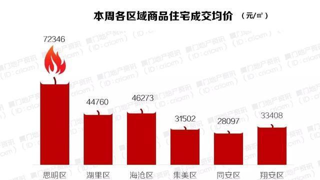 厦门全市量价齐升,年中冲量成交近4万平米