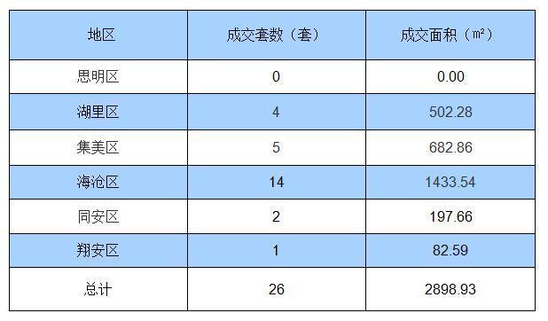 7月17日厦门住宅签约26套 面积2898.93㎡