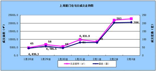 1.28-2.03厦门住宅成交719套环比上涨7.63%