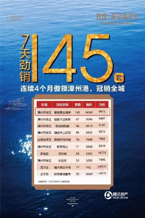 君悦黄金海岸:7天145套,铁公鸡都为它买单了