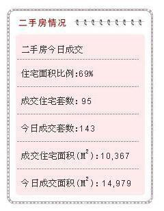 5月18日厦门二手房成交95套 挂牌超300万房源58套