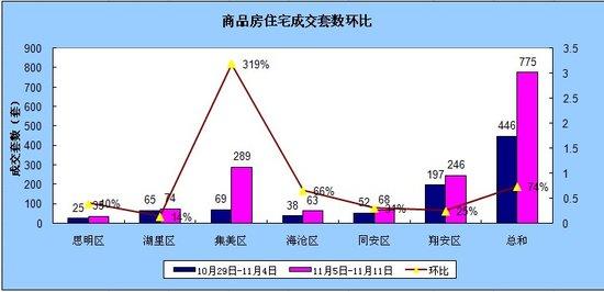 11.5-11.11厦门住宅签约775套环比上升73.77%