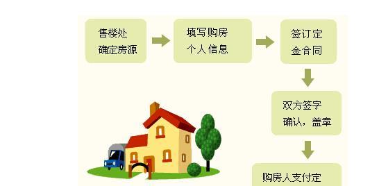 图解按揭贷款详细办理流程 一看就懂!