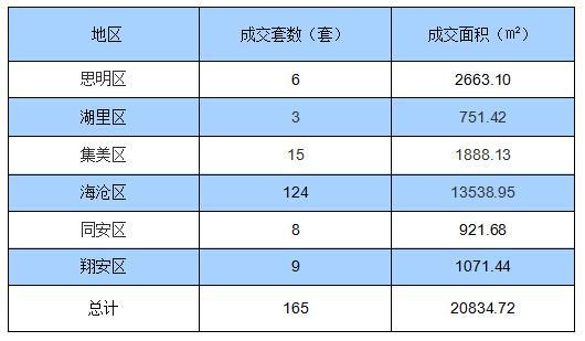 6月24日厦门住宅签约165套 面积20834.72㎡