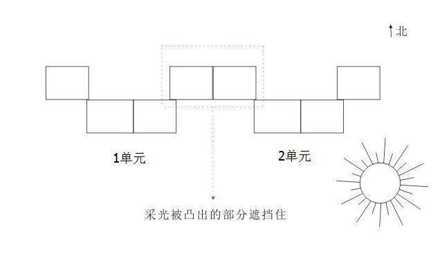边套、中间套的优缺点 选房综合考虑3要素