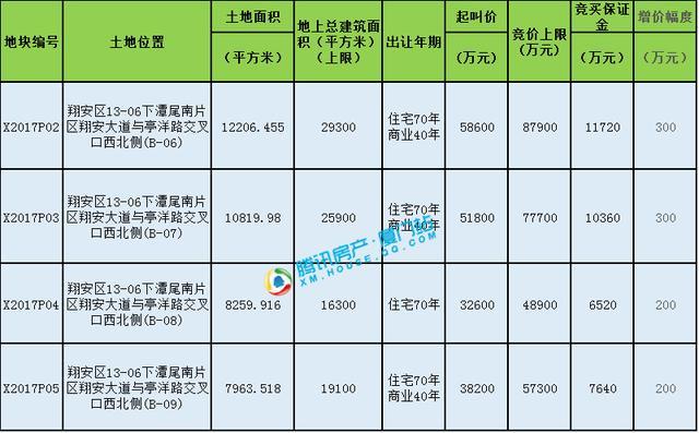 测评:翔安4幅迷你地块优劣势明显 或底价成交