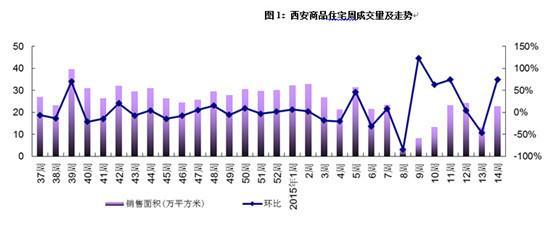 西安住宅市场上周成交2170套 环比大涨72.77%