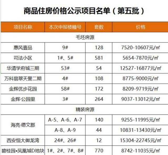 西安物价局公布2273套房源价格 8字头房引关注
