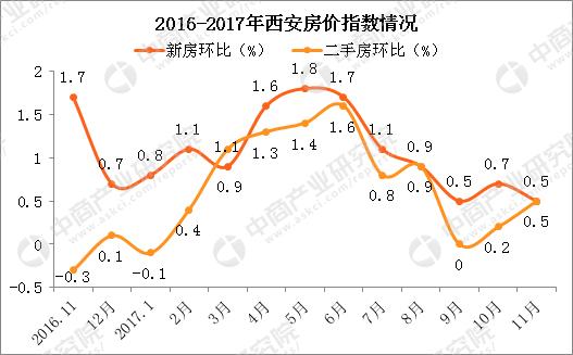 数据来源:中商产业研究院整理 2018年西安房价走势分析 1,国家调控图片