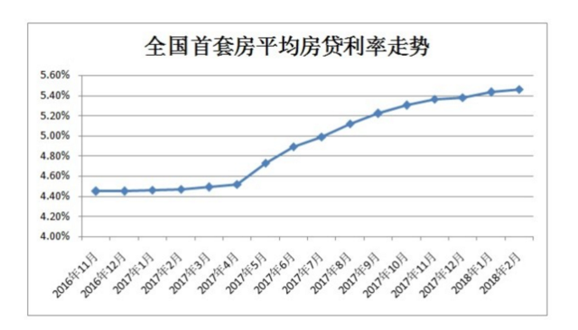 首套房贷利率连升14月 贷100万30年利息多22万