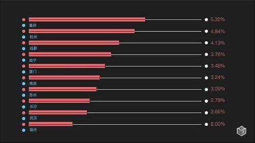 图5-广州人口流向城市TOP10