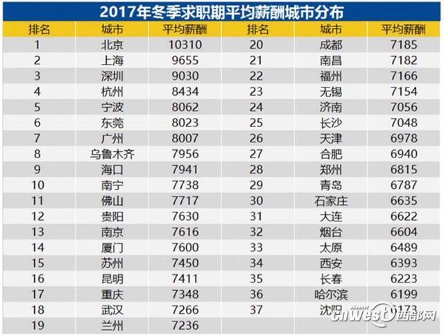 西安2017冬季求职平均薪酬6393元 全国排名第34位