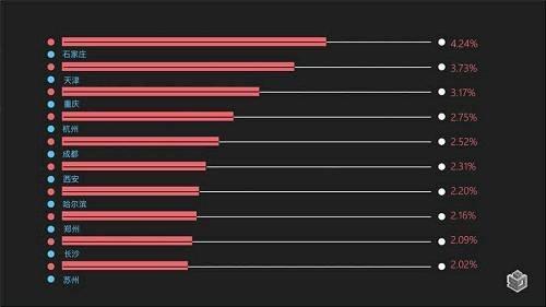 图2-北上广深人群流入城市TOP10