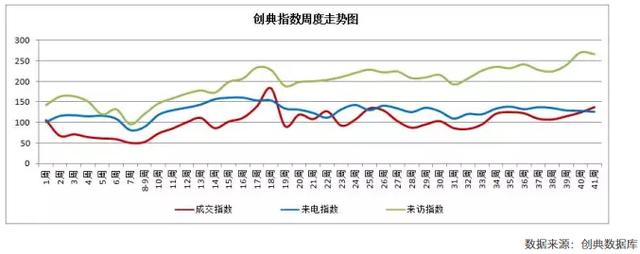 西安第41周成交环比涨10% 新批供应量显著下