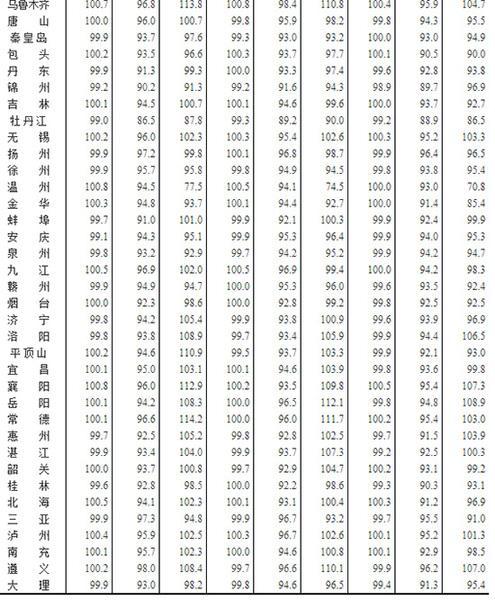 国家统计局:西安5月房价同比去年全线下跌