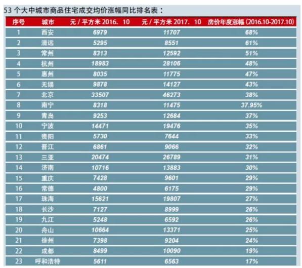 2017城市房价排行榜 西安位居榜首