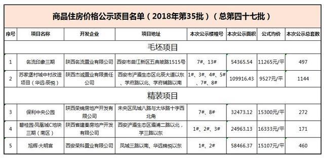第47批2544套房源价格公示 均价13506元/㎡