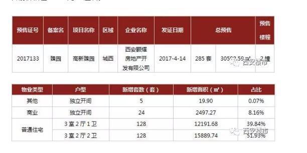 西安两天16盘获预售证 新政后置业应多一个考量!