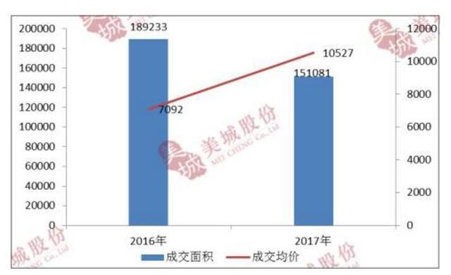 限价政策后西安楼市交易量同比下滑27%