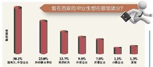 近五成大学毕业生愿意留西安 期望月薪5000以上