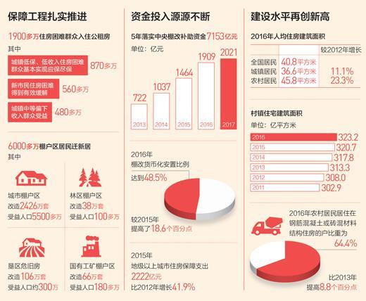 党报:居民人均住房建筑面积达40.8平方米