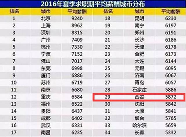 西安人均月收入_2020年西安旅游收入
