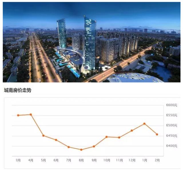 西安各区最新房价!你们家房价是涨了还是跌了