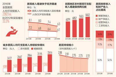 十八大gdp_十八大以來中國GDP年均增7.2%綜合國力顯著增強