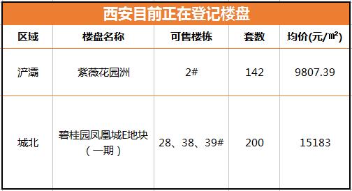西安摇号细则公布 7月近万套房源或将密集入市