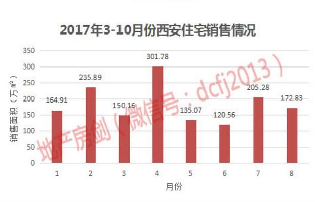 西安统计局:前10月商品房销售面积1883.98万㎡