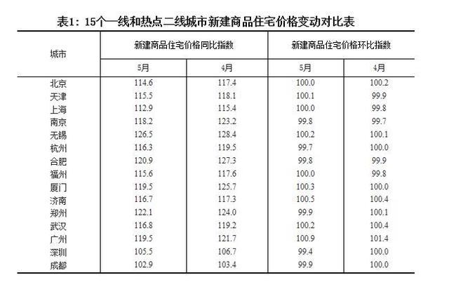 统计局5月70城房价数据:西安房价同比涨11.9%