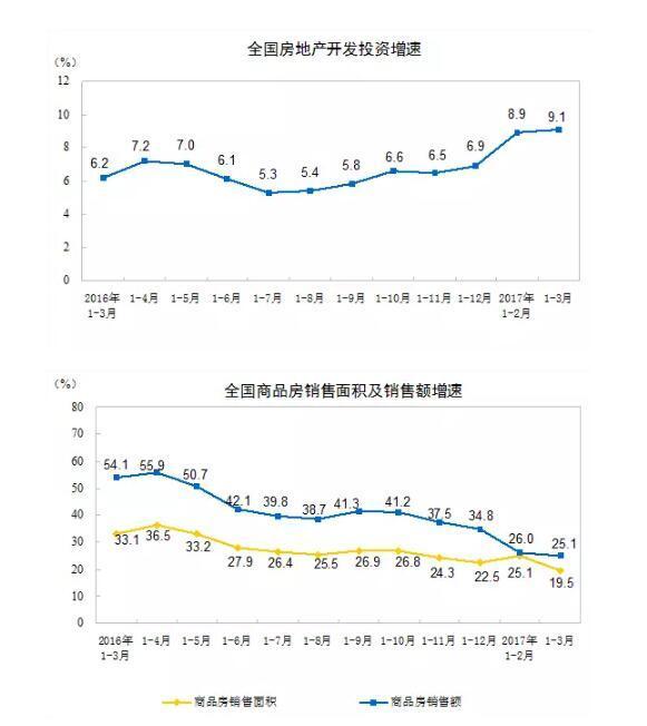陕西房地产1季度投资增幅超全国10.4个百分点