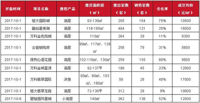9月末5000余套房源入市 四季度房价或趋稳