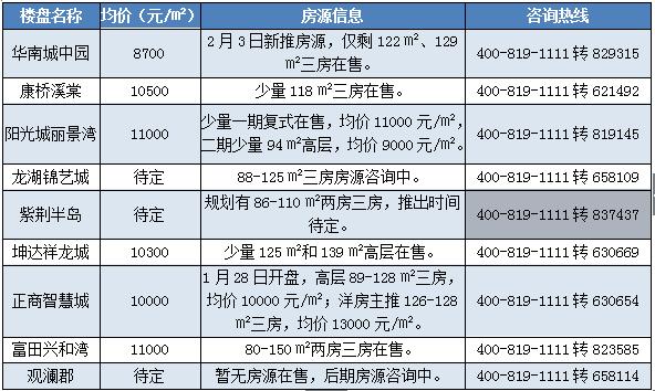 涨还是跌?郑州近200个楼盘最新房价曝光