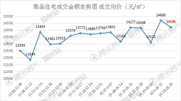 """主城区量价双跌 非限购区或成""""金三月""""新看点?"""