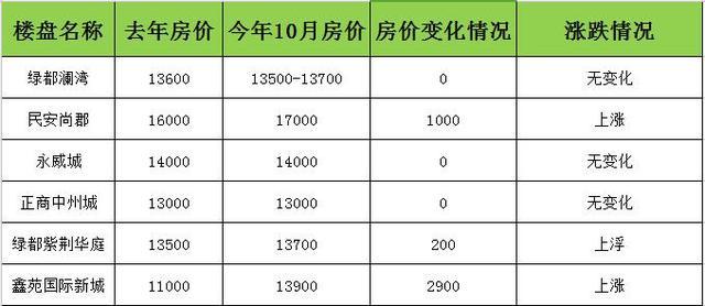限购满1年 主城区45个楼盘27个上涨、6个下跌