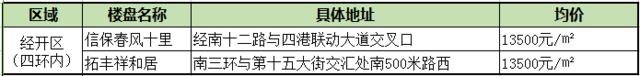 四环内房价均破万 郑州再无价格洼地可挑?