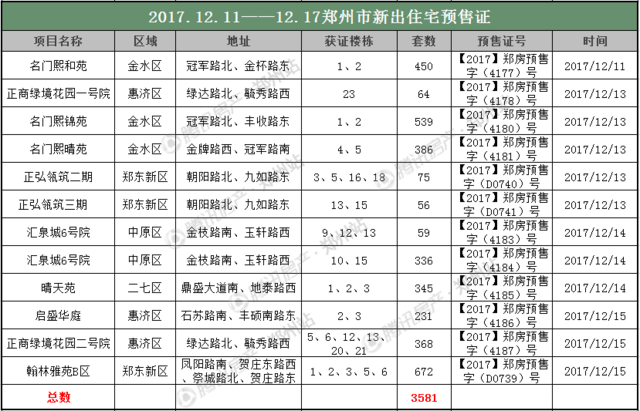 12月第二周9项目3000余套房源入市 优惠高达12%