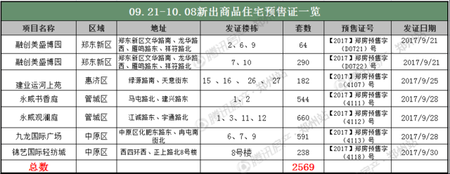 """郑州10月首周房价13807元/�O  楼市是""""冷""""还是稳?"""