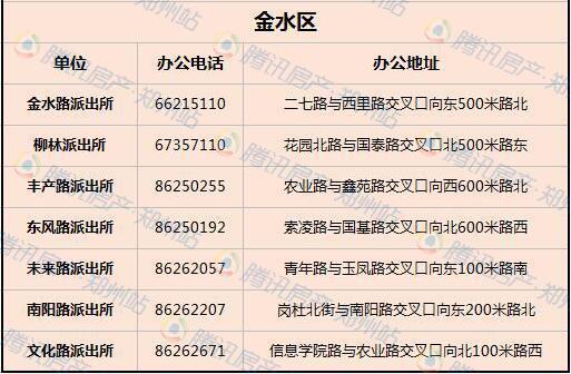 2018郑州最新落户大全:17种落户方式一篇文章搞定!