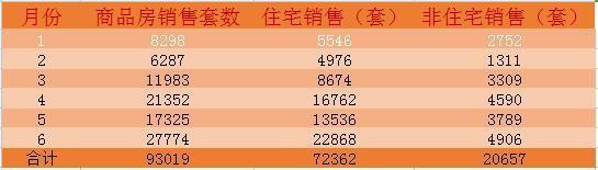 上半年卖出72362套住宅 这10个项目卖的最好