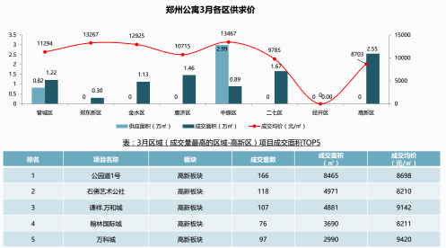 """郑州房价数据""""被平均"""" 12659元/㎡才是市场均价?"""