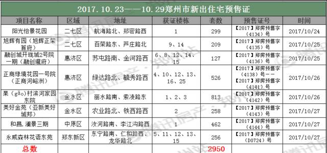 """十月第四周房价13727元/㎡  融创再度""""拉低""""北区房价?"""